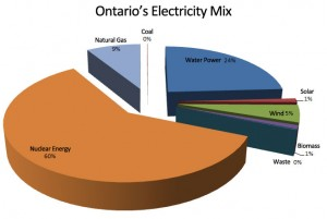 Ontarios-Electricity-Supply-Mix
