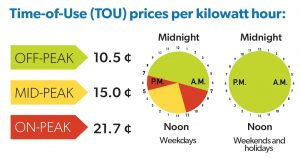 Image of Time of Use Prices per kilowatt hour