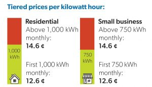 Image of Tiered prices per kilowatt hour